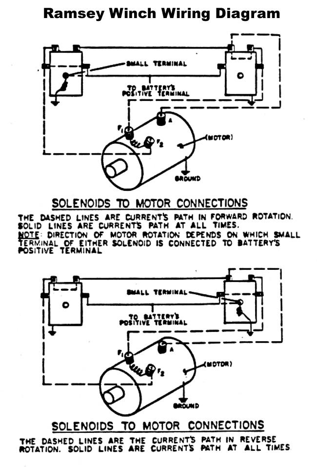 colorful ramsey winch wiring diagram photos simple wiring diagram rh littleforestgirl net